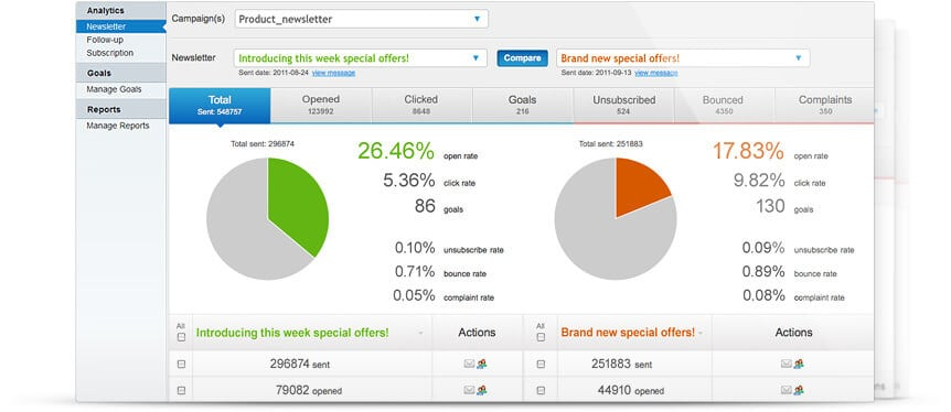 E-newsletter statistics.