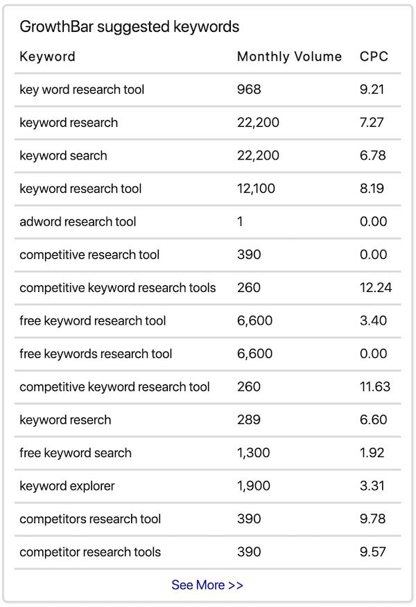 Growthbar keyword suggestions.
