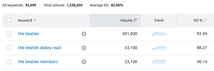 In Semrush, keyword difficulty scores are provided in percentages, with two decimal points (see 'KD%' column above).