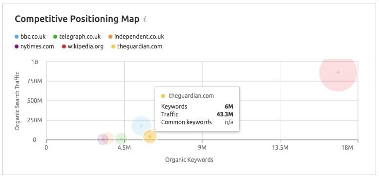 Semrush's competitive positioning map feature.