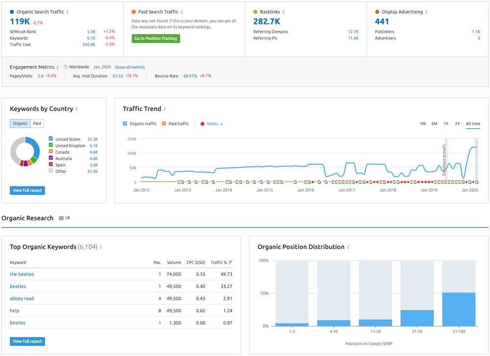 Semrush places a big emphasis on data visualisation.