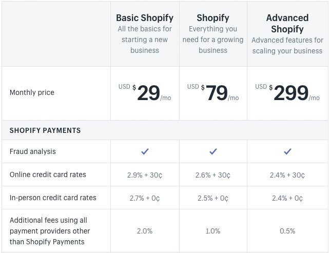 Shopify pricing for its most popular plans