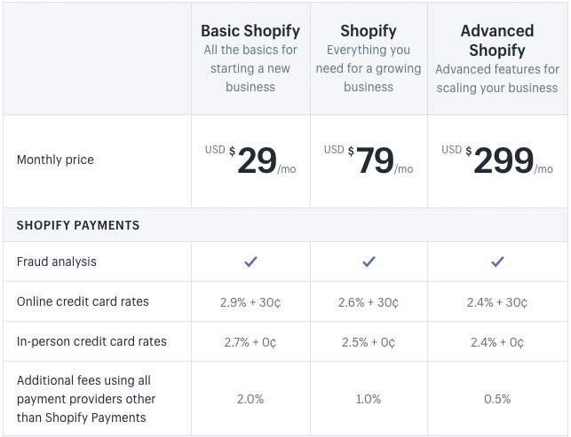 Shopify pricing (for its most popular plans - note that 'Lite' and 'Shopify Plus' plans are also available).