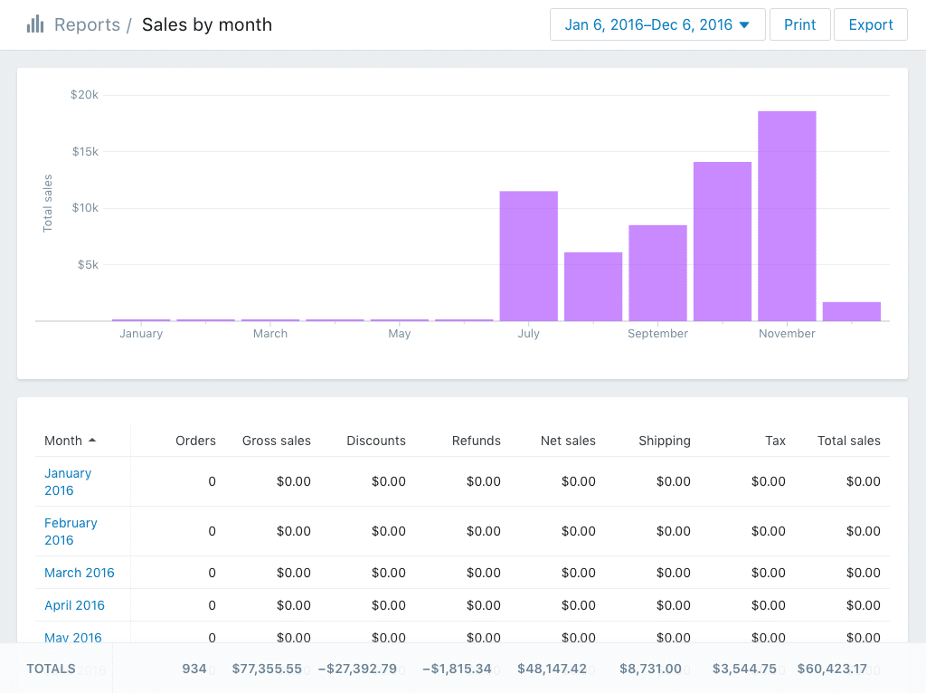 Reporting in Shopify is significantly more comprehensive than in Squarespace.