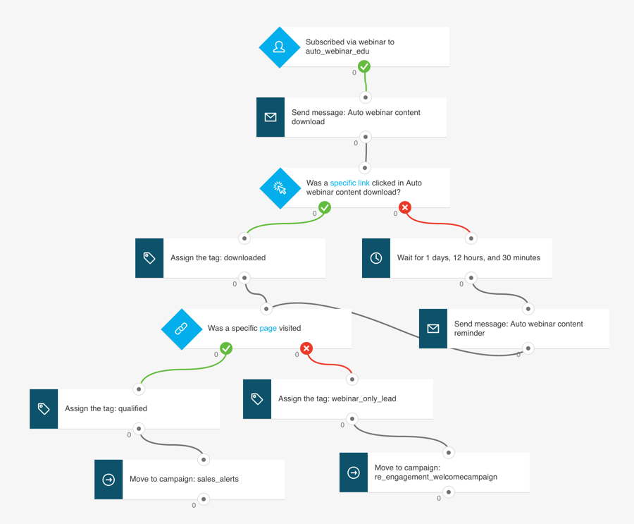 Email Workflow Automation - Softsquare