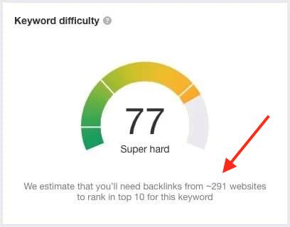 Ahrefs' keyword difficulty score graph