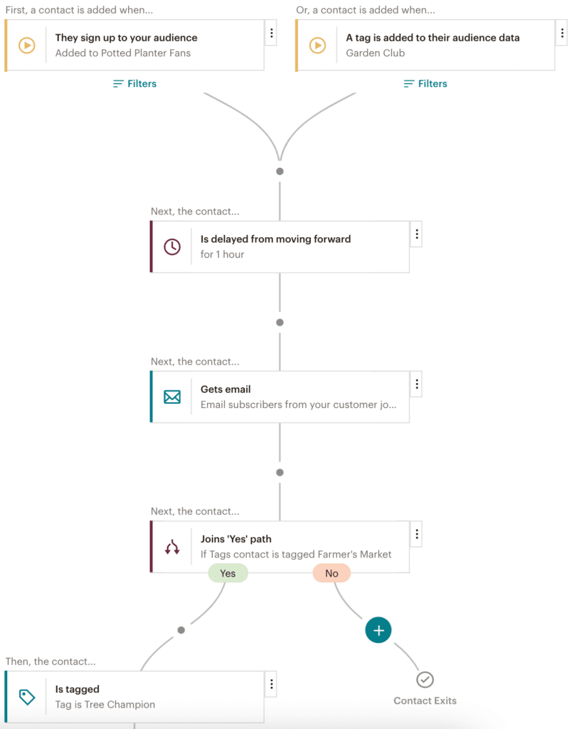 The journey builder tool in Mailchimp