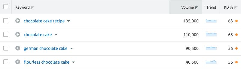 Semrush keyword suggestions