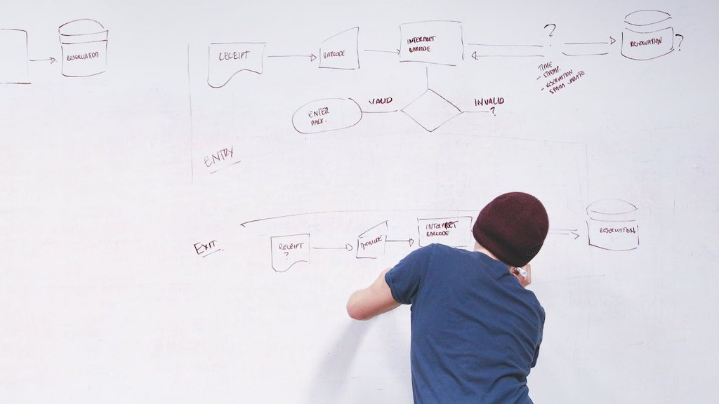 Creating an operations plan